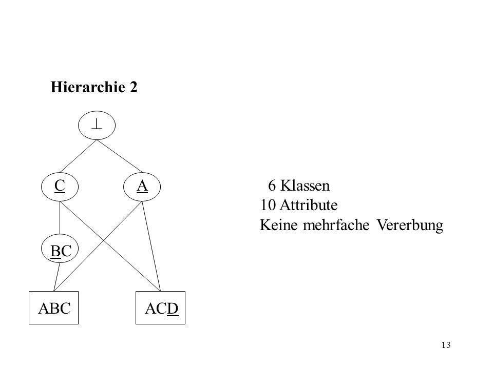 13 CA ABCACD BCBC Hierarchie 2 6 Klassen 10 Attribute Keine mehrfache Vererbung