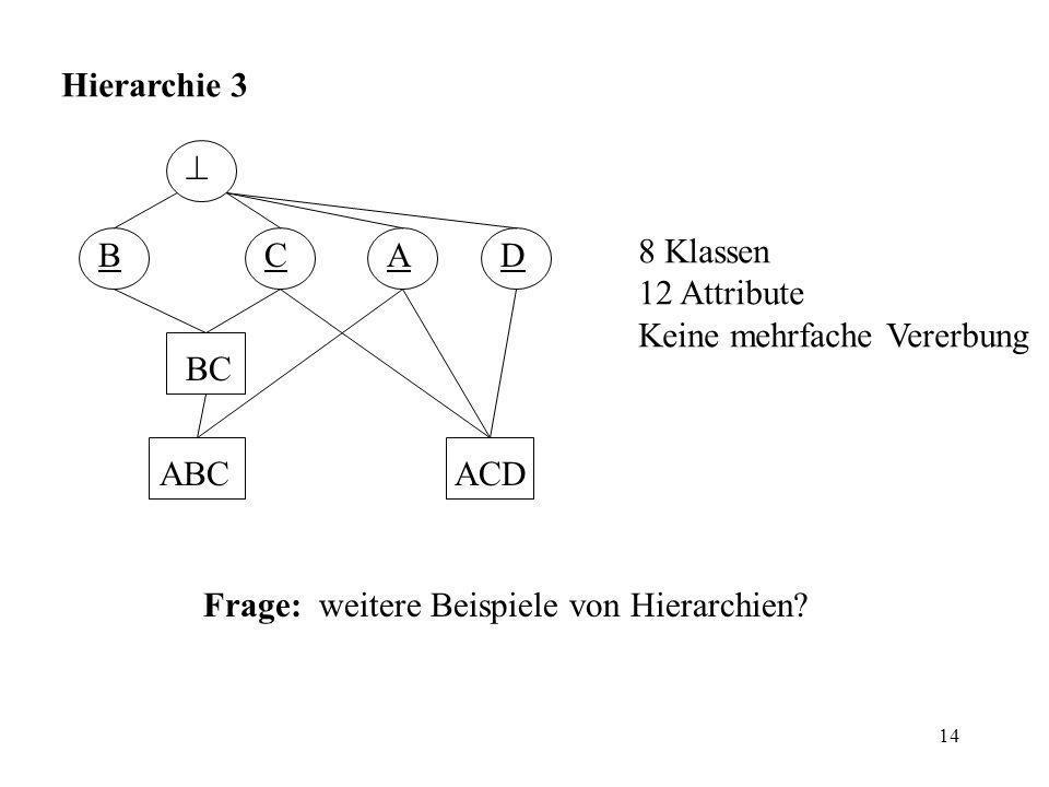 14 Hierarchie 3 8 Klassen 12 Attribute Keine mehrfache Vererbung Frage: weitere Beispiele von Hierarchien.