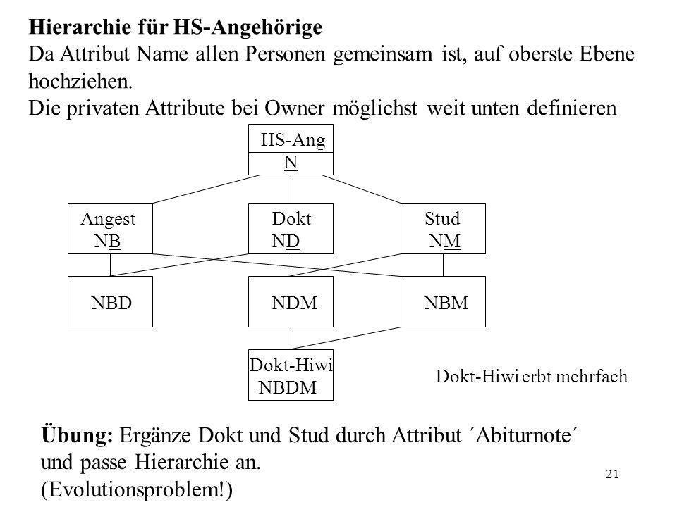 21 Hierarchie für HS-Angehörige Da Attribut Name allen Personen gemeinsam ist, auf oberste Ebene hochziehen.