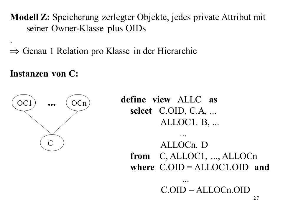 27 Modell Z: Speicherung zerlegter Objekte, jedes private Attribut mit seiner Owner-Klasse plus OIDs.