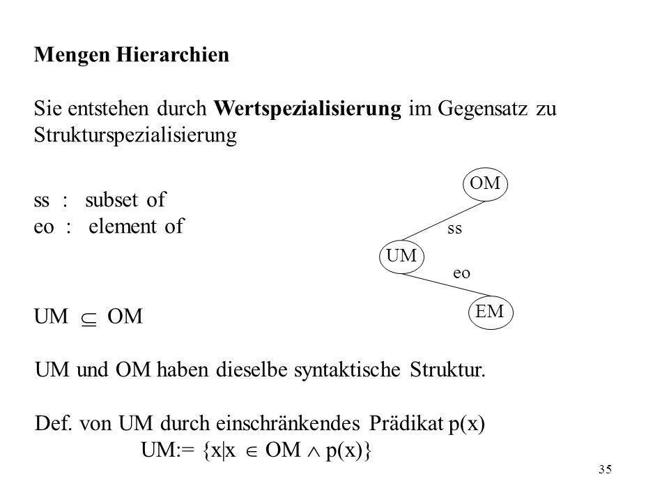 35 Mengen Hierarchien Sie entstehen durch Wertspezialisierung im Gegensatz zu Strukturspezialisierung ss : subset of eo : element of UM OM UM und OM haben dieselbe syntaktische Struktur.