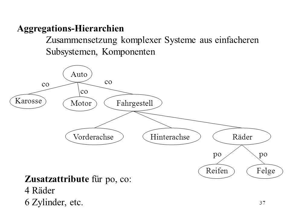 37 Aggregations-Hierarchien Zusammensetzung komplexer Systeme aus einfacheren Subsystemen, Komponenten Zusatzattribute für po, co: 4 Räder 6 Zylinder, etc.