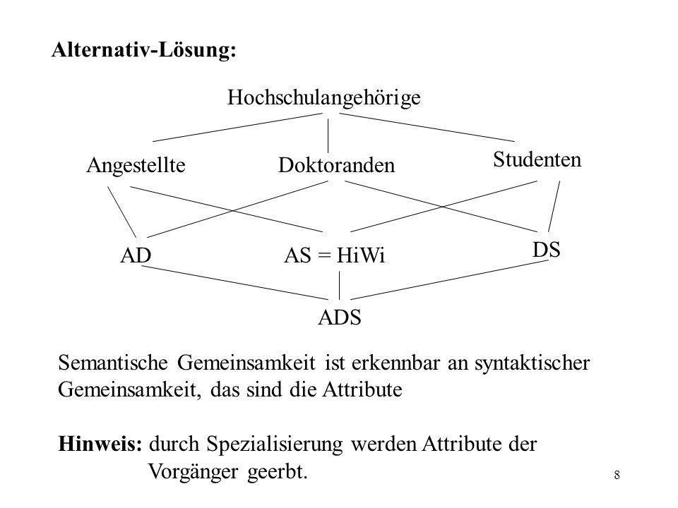 8 Alternativ-Lösung: Hochschulangehörige AngestellteDoktoranden Studenten ADAS = HiWi DS ADS Semantische Gemeinsamkeit ist erkennbar an syntaktischer Gemeinsamkeit, das sind die Attribute Hinweis: durch Spezialisierung werden Attribute der Vorgänger geerbt.