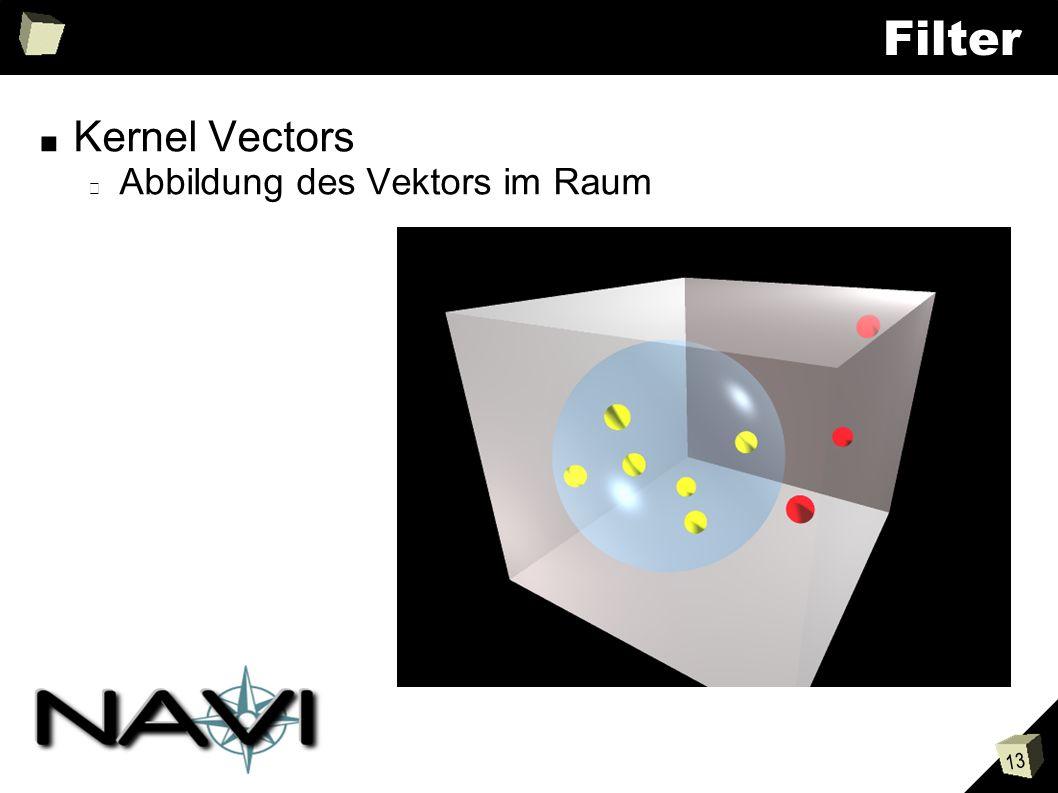 13 Filter Kernel Vectors Abbildung des Vektors im Raum