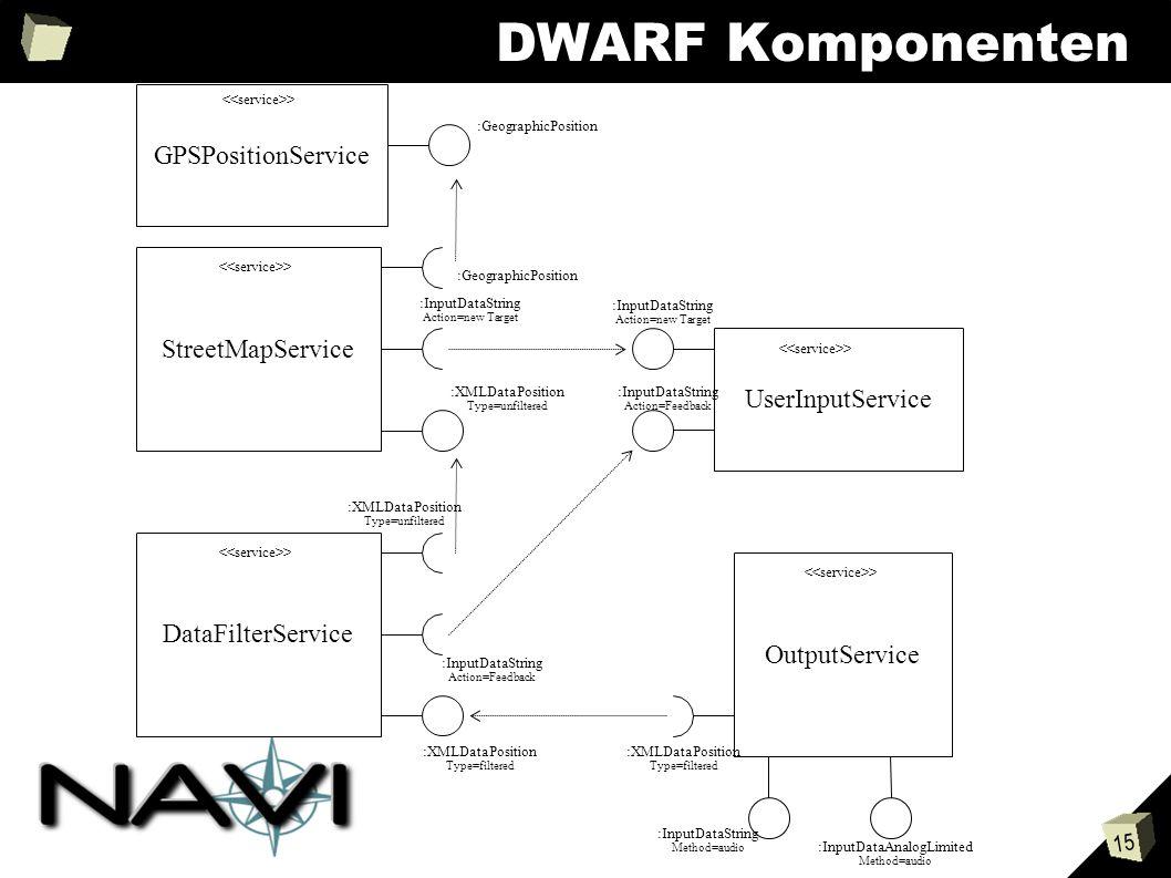 15 DWARF Komponenten StreetMapService > GPSPositionService > :GeographicPosition OutputService > UserInputService > DataFilterService > :InputDataString Action=new Target :InputDataString Action=Feedback :XMLDataPosition Type=unfiltered :XMLDataPosition Type=filtered :XMLDataPosition Type=filtered :GeographicPosition :InputDataString Action=new Target :InputDataString Action=Feedback :InputDataString Method=audio :InputDataAnalogLimited Method=audio :XMLDataPosition Type=unfiltered