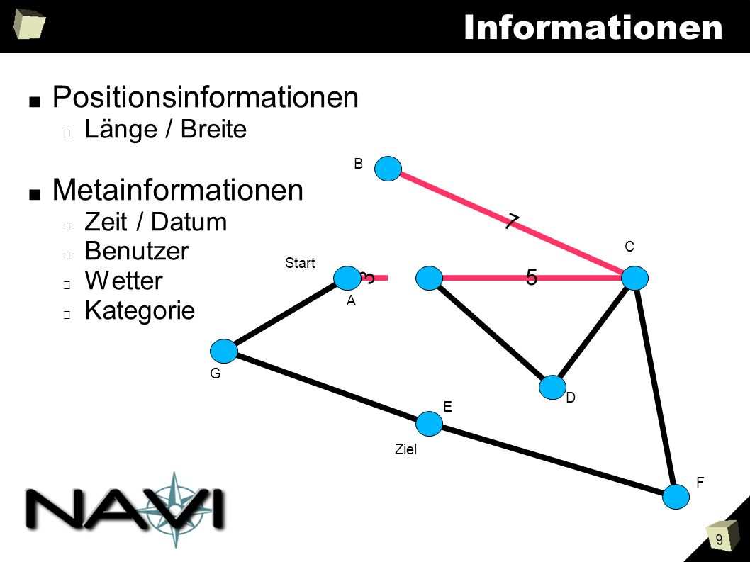 9 Informationen Positionsinformationen Länge / Breite Metainformationen Zeit / Datum Benutzer Wetter Kategorie 5 7 3 4 Start Ziel B A C D E F G