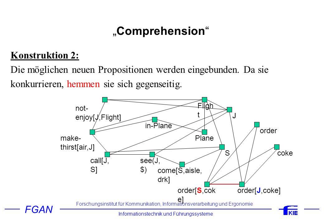 FGAN Informationstechnik und Führungssysteme Forschungsinstitut für Kommunikation, Informationsverarbeitung und Ergonomie Comprehension Konstruktion 2