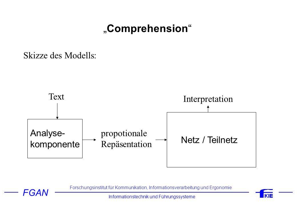 FGAN Informationstechnik und Führungssysteme Forschungsinstitut für Kommunikation, Informationsverarbeitung und Ergonomie Comprehension Propositionale Repräsentationen gelten als unumgängliche Zwischenrepräsentationsform, über die konzeptuelle Repräsentationen (Mentale Modelle; Bilder;...) mit sprachspezifischen Repräsentationen (funktionale Struktur) gekoppelt werden.