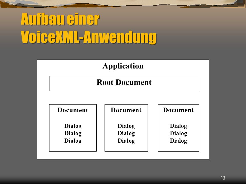 13 Aufbau einer VoiceXML-Anwendung Application Application Root Document Document Dialog Document Dialog Document Dialog