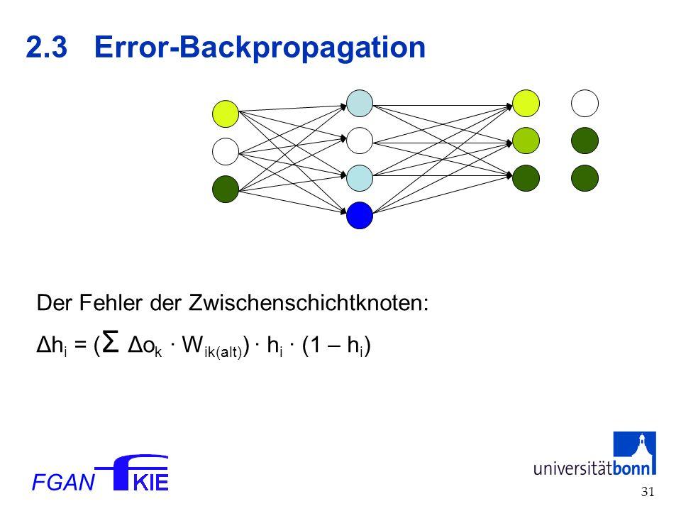 FGAN 31 2.3Error-Backpropagation Der Fehler der Zwischenschichtknoten: Δh i = ( Σ Δo k · W ik(alt) ) · h i · (1 – h i )