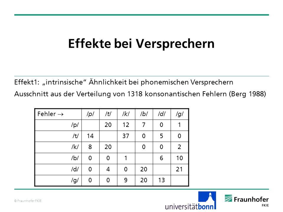 © Fraunhofer FKIE Effekte bei Versprechern Effekt1: intrinsische Ähnlichkeit bei phonemischen Versprechern Ausschnitt aus der Verteilung von 1318 kons