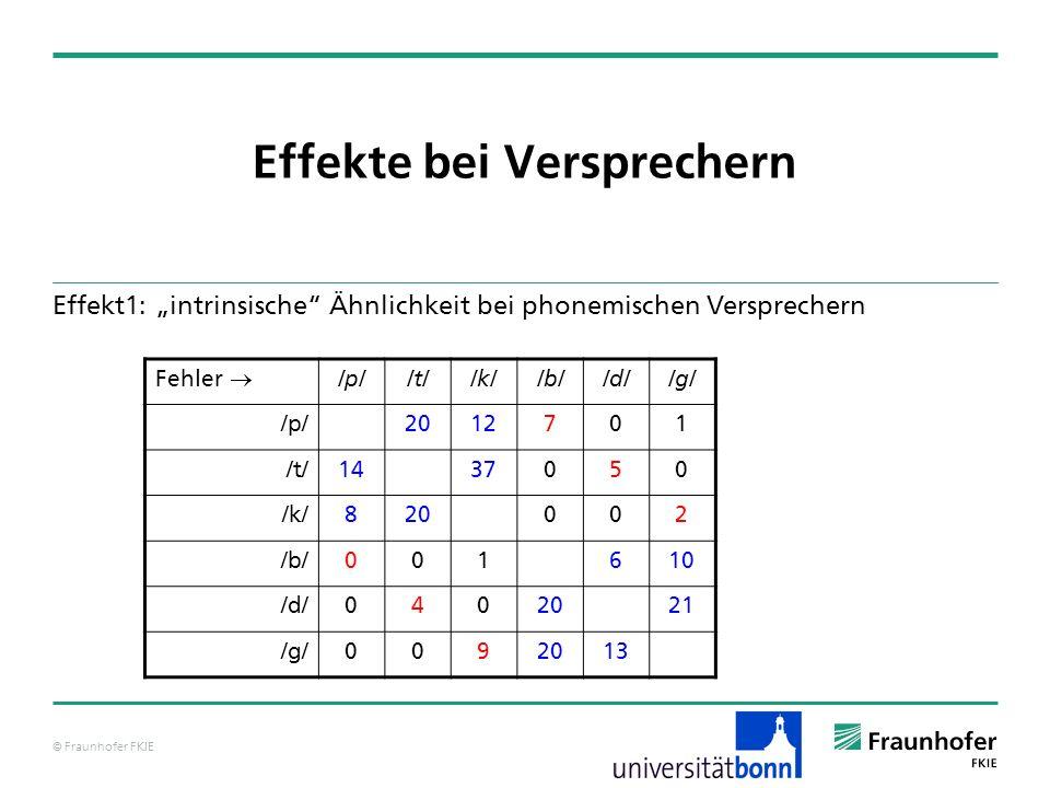 © Fraunhofer FKIE Effekte bei Versprechern Effekt1: intrinsische Ähnlichkeit bei phonemischen Versprechern Fehler /p//t//k//b//d//g/ /p/2012701 /t/143