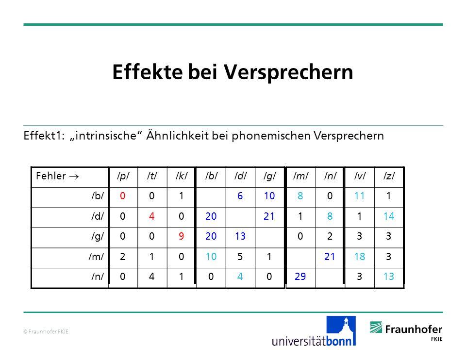 © Fraunhofer FKIE Effekte bei Versprechern Effekt1: intrinsische Ähnlichkeit bei phonemischen Versprechern Fehler /p//t//k//b//d//g/ /b/001610 /d/0402