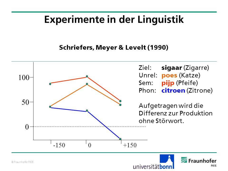 © Fraunhofer FKIE Schriefers, Meyer & Levelt (1990) Experimente in der Linguistik -1500+150 0 50 100 Ziel: sigaar (Zigarre) Unrel: poes (Katze) Sem: p