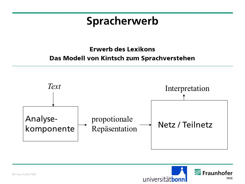 © Fraunhofer FKIE Text Analyse- komponente propotionale Repäsentation Netz / Teilnetz Interpretation Spracherwerb Erwerb des Lexikons Das Modell von K