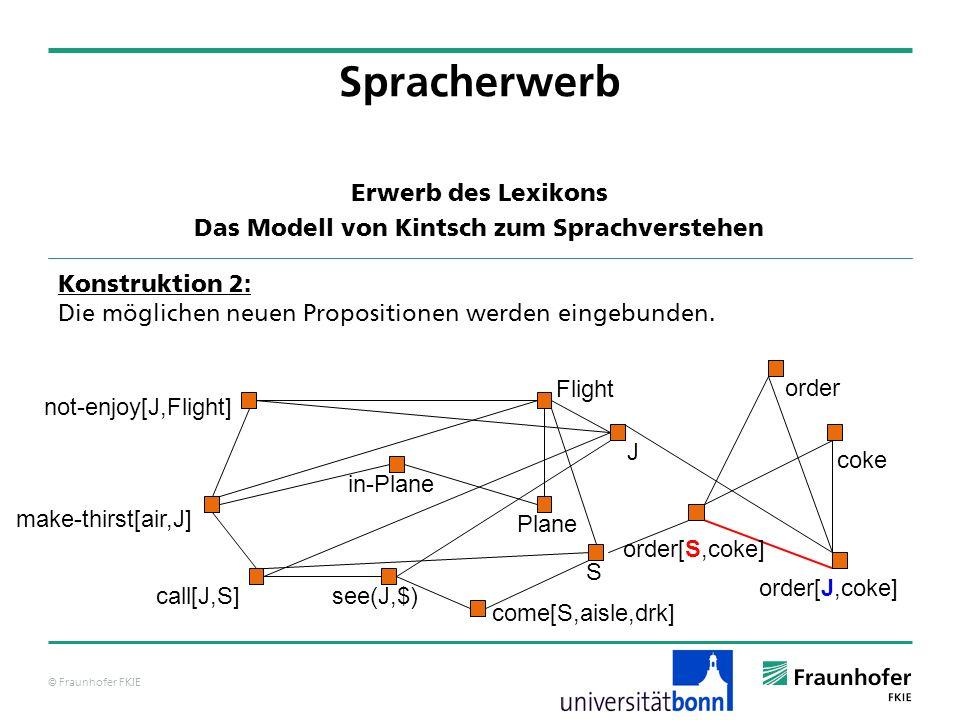 © Fraunhofer FKIE Konstruktion 2: Die möglichen neuen Propositionen werden eingebunden. not-enjoy[J,Flight] Flight J see(J,$) Plane make-thirst[air,J]