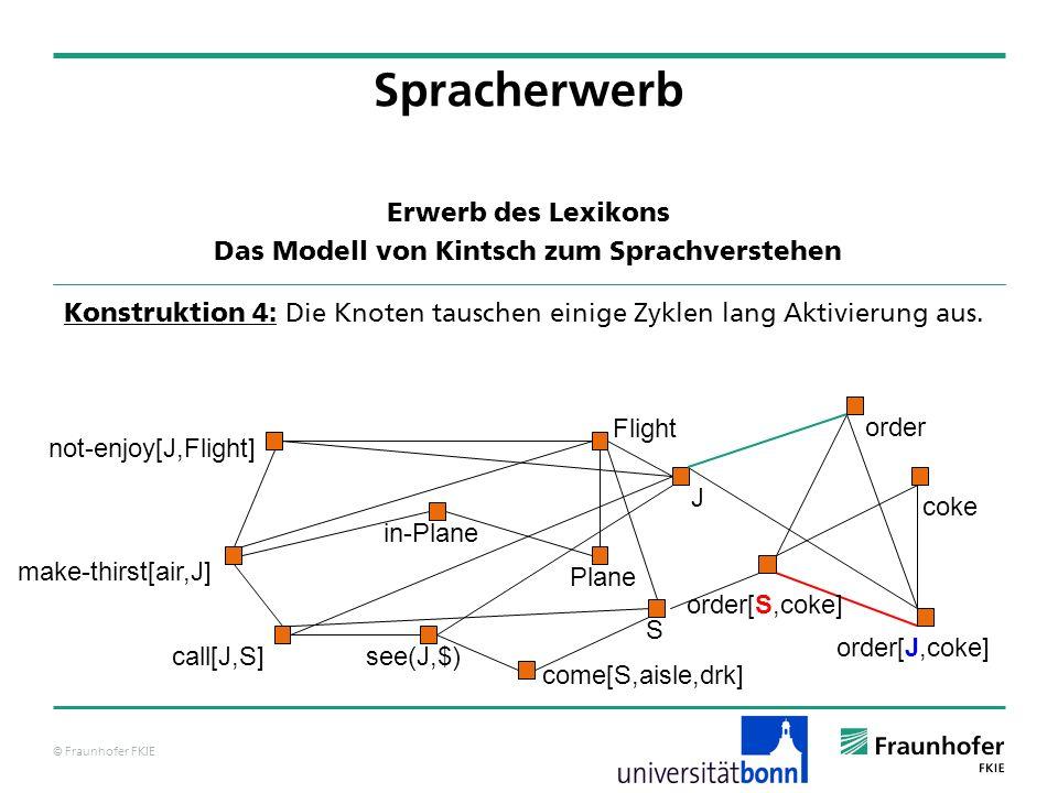 © Fraunhofer FKIE Konstruktion 4: Die Knoten tauschen einige Zyklen lang Aktivierung aus. not-enjoy[J,Flight] Flight J see(J,$) Plane make-thirst[air,