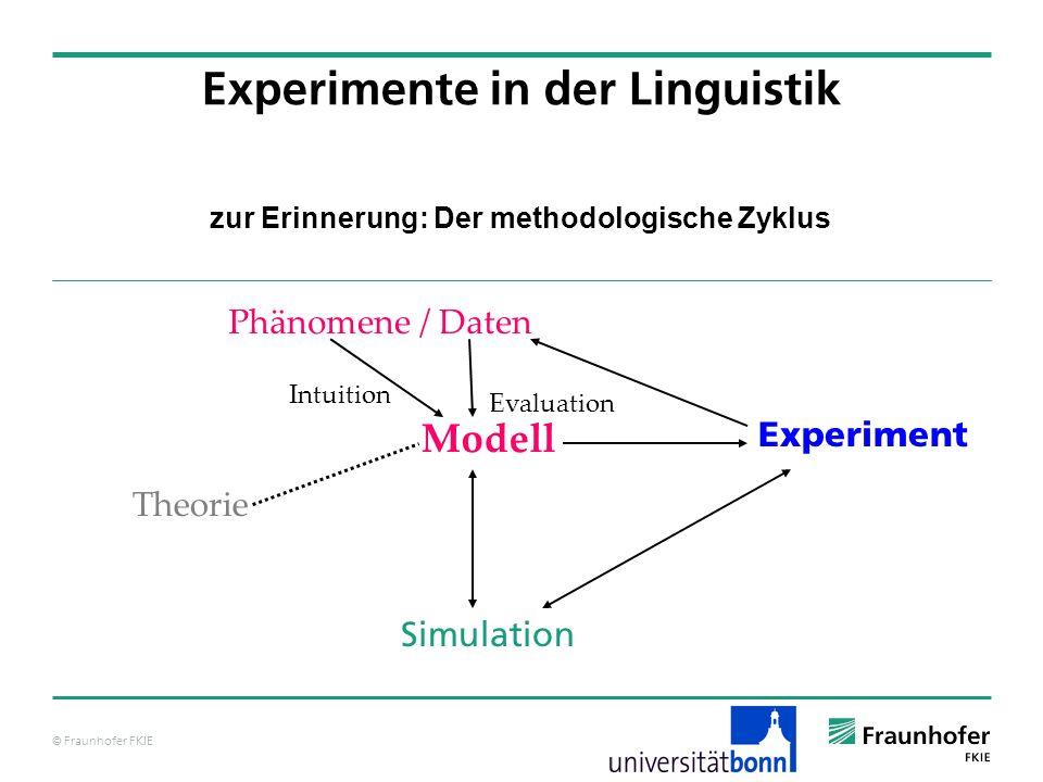 © Fraunhofer FKIE zur Erinnerung: Der methodologische Zyklus Experimente in der Linguistik Modell Phänomene / Daten Simulation Experiment Theorie Intuition Evaluation
