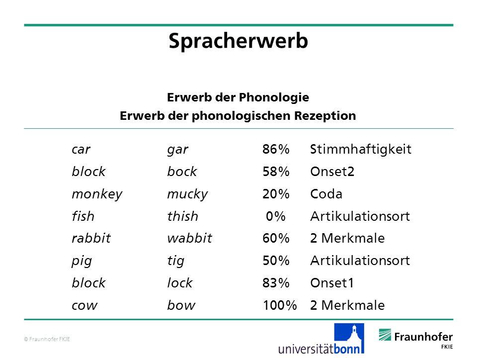 © Fraunhofer FKIE Erwerb der Phonologie Erwerb der phonologischen Rezeption cargar 86%Stimmhaftigkeit blockbock 58%Onset2 monkeymucky 20%Coda fishthis