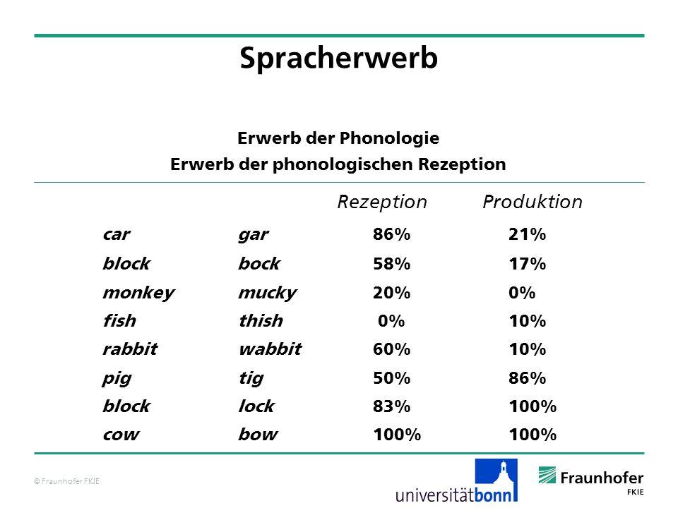 © Fraunhofer FKIE Erwerb der Phonologie Erwerb der phonologischen Rezeption Rezeption Produktion cargar 86%21% blockbock 58%17% monkeymucky 20%0% fish