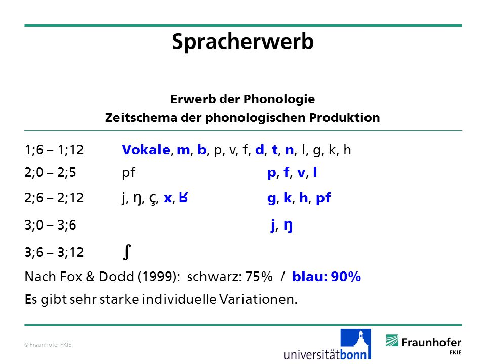 © Fraunhofer FKIE Erwerb der Phonologie Zeitschema der phonologischen Produktion 1;6 – 1;12 Vokale, m, b, p, v, f, d, t, n, l, g, k, h 2;0 – 2;5pf p,