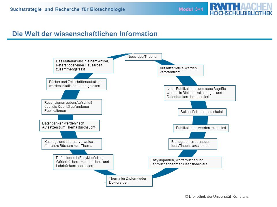 Suchstrategie und Recherche für Biotechnologie Modul 3+4 Die Welt der wissenschaftlichen Information Neue Idee/Theorie Aufsätze/Artikel werden veröffe