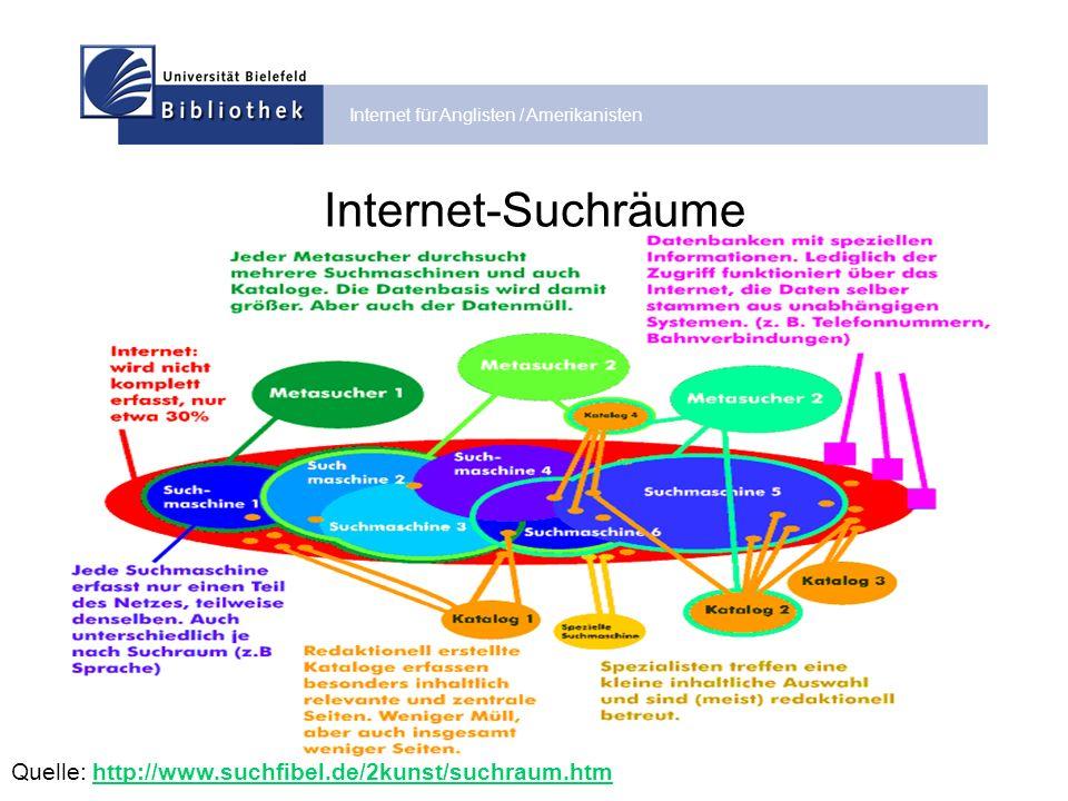 Internet für Anglisten / Amerikanisten Das Problem ist oft nicht das Auffinden, sondern die Bewertung von Webquellen ODER ?