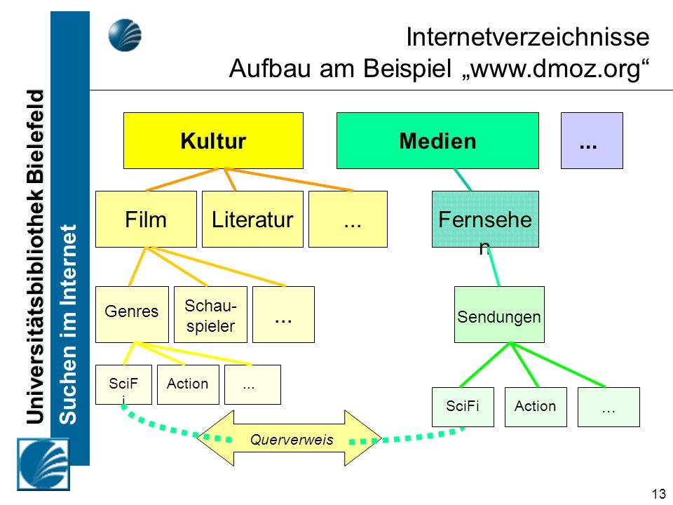 Universitätsbibliothek Bielefeld Suchen im Internet 13 Internetverzeichnisse Aufbau am Beispiel www.dmoz.org Kultur Film Genres Schau- spieler Literat