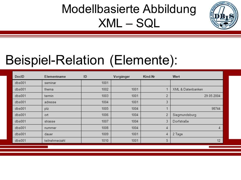 Modellbasierte Abbildung XML – SQL Beispiel-Relation (Elemente): DocIDElementnameIDVorgängerKind-NrWert dbs001seminar1001 dbs001thema100210011XML & Datenbanken dbs001termin10031001229.05.2004 dbs001adresse100410013 dbs001plz10051004198744 dbs001ort100610042Siegmundsburg dbs001strasse100710043Dorfstraße dbs001nummer1008100444 dbs001dauer1009100142 Tage dbs001teilnehmerzahl10101001512