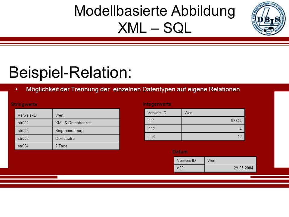 Modellbasierte Abbildung XML – SQL Möglichkeit der Trennung der einzelnen Datentypen auf eigene Relationen Verweis-IDWert str001XML & Datenbanken str002Siegmundsburg str003Dorfstraße str0042 Tage Beispiel-Relation: Stringwerte Verweis-IDWert i00198744 i0024 i00312 Integerwerte Verweis-IDWert d00129.05.2004 Datum