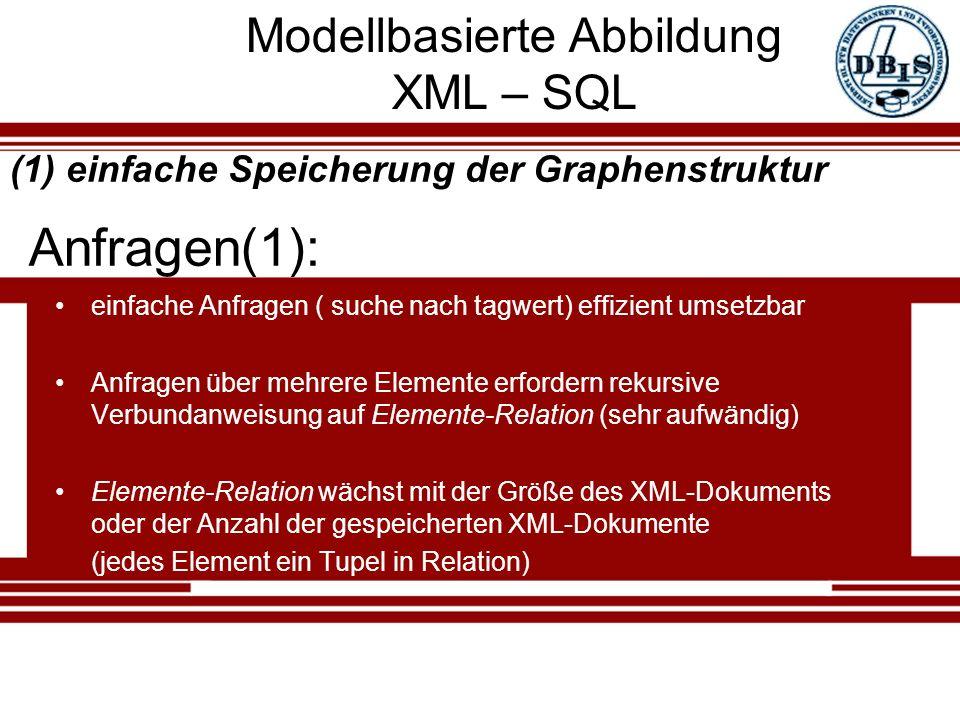 Modellbasierte Abbildung XML – SQL einfache Anfragen ( suche nach tagwert) effizient umsetzbar Anfragen über mehrere Elemente erfordern rekursive Verbundanweisung auf Elemente-Relation (sehr aufwändig) Elemente-Relation wächst mit der Größe des XML-Dokuments oder der Anzahl der gespeicherten XML-Dokumente (jedes Element ein Tupel in Relation) Anfragen(1): (1) einfache Speicherung der Graphenstruktur