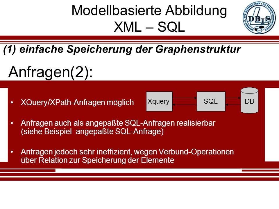 Modellbasierte Abbildung XML – SQL XQuery/XPath-Anfragen möglich Anfragen auch als angepaßte SQL-Anfragen realisierbar (siehe Beispiel angepaßte SQL-Anfrage) Anfragen jedoch sehr ineffizient, wegen Verbund-Operationen über Relation zur Speicherung der Elemente Anfragen(2): (1) einfache Speicherung der Graphenstruktur XquerySQL DB