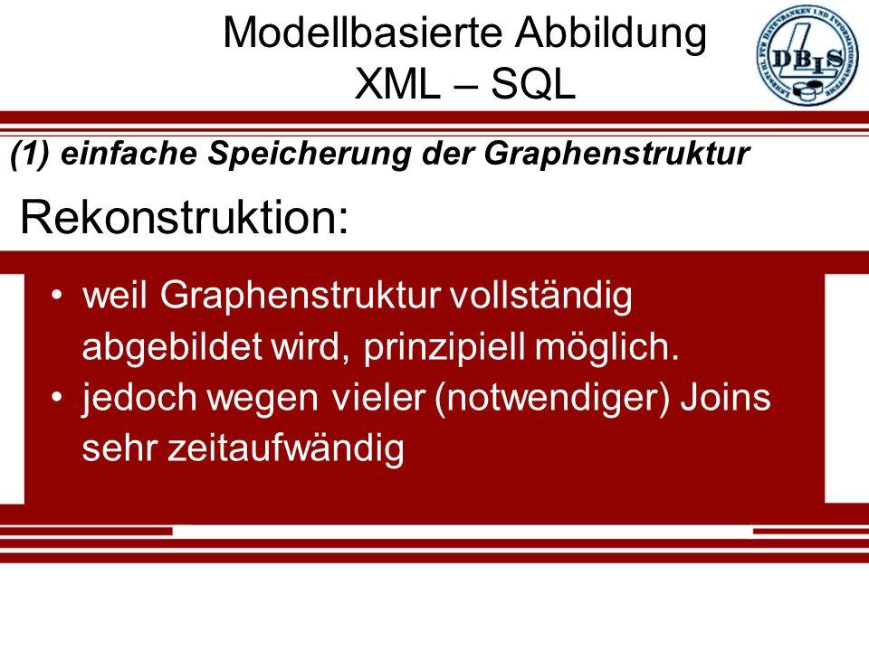 Modellbasierte Abbildung XML – SQL weil Graphenstruktur vollständig abgebildet wird, prinzipiell möglich. jedoch wegen vieler (notwendiger) Joins sehr