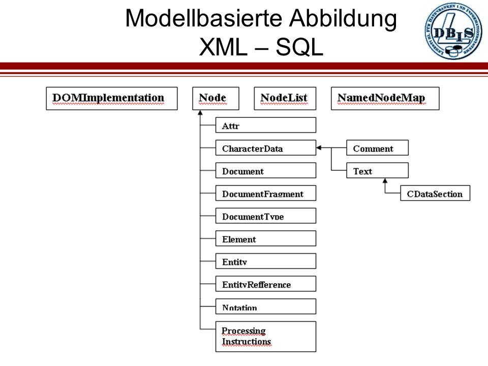 Modellbasierte Abbildung XML – SQL Die Klassenhierarchie des DOM : (2) Speicherung unter Verwendung des DOM