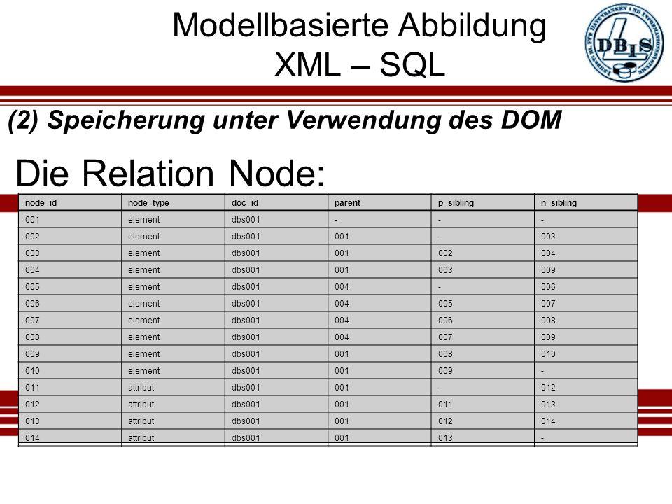 Modellbasierte Abbildung XML – SQL Die Relation Node: (2) Speicherung unter Verwendung des DOM node_idnode_typedoc_idparentp_siblingn_sibling 001elementdbs001--- 002elementdbs001001-003 elementdbs001001002004 elementdbs001001003009 005elementdbs001004-006 elementdbs001004005007 elementdbs001004006008 elementdbs001004007009 elementdbs001001008010 elementdbs001001009- 011attributdbs001001-012 attributdbs001001011013 attributdbs001001012014 attributdbs001001013-