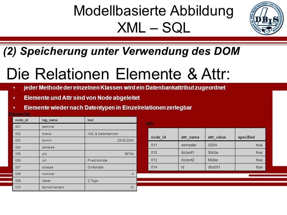 Modellbasierte Abbildung XML – SQL node_idtag_nametext 001seminar 002themaXML & Datenbanken 003termin29.05.2004 004adresse 005plz98744 006ortFriedrichroda 007strasseDorfstraße 008nummer4 009dauer2 Tage 010teilnehmerzahl12 jeder Methode der einzelnen Klassen wird ein Datenbankattribut zugeordnet Elemente und Attr sind von Node abgeleitet Elemente wieder nach Datentypen in Einzelrelationen zerlegbar Die Relationen Elemente & Attr: (2) Speicherung unter Verwendung des DOM Elemente Attr node_idattr_nameattr_valuespecified 011semesterSS04true 012dozent1Stolzetrue 013dozent2Müllertrue 014iddbs001true