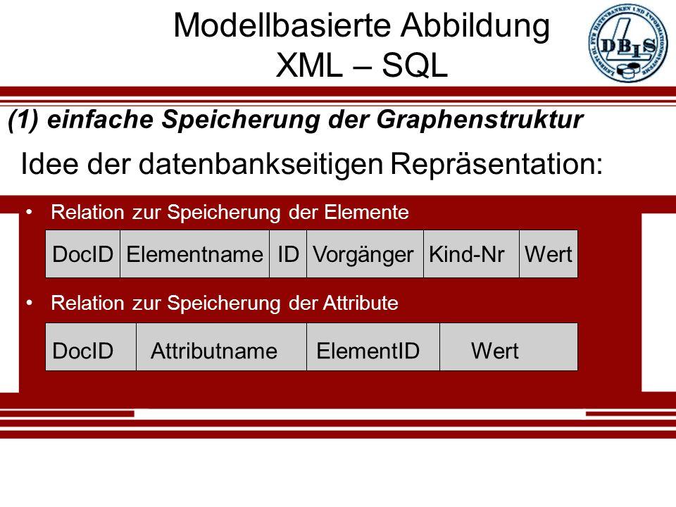 Modellbasierte Abbildung XML – SQL Relation zur Speicherung der Elemente DocID Elementname ID Vorgänger Kind-Nr Wert Idee der datenbankseitigen Repräsentation: DocID Attributname ElementID Wert Relation zur Speicherung der Attribute (1) einfache Speicherung der Graphenstruktur