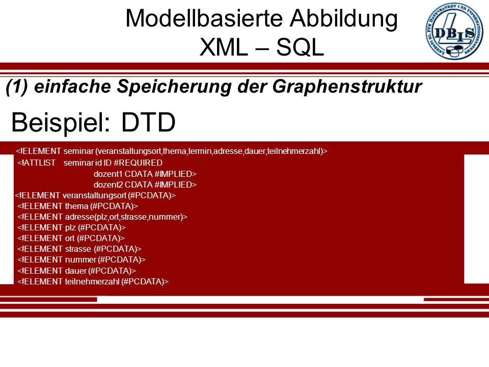 Modellbasierte Abbildung XML – SQL <!ATTLIST seminar id ID #REQUIRED dozent1 CDATA #IMPLIED> dozent2 CDATA #IMPLIED> Beispiel: DTD (1) einfache Speicherung der Graphenstruktur