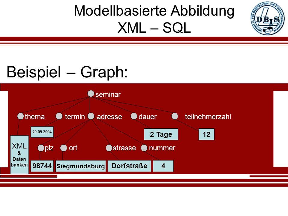 Modellbasierte Abbildung XML – SQL seminar thema termin adresse dauer teilnehmerzahl Beispiel – Graph: plzortstrassenummer 98744 Siegmundsburg XML & Daten banken Dorfstraße4 2 Tage12 29.05.2004