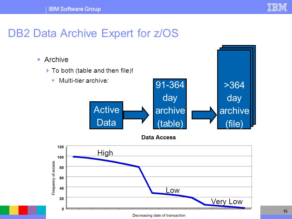 IBM Software Group 16 DB2 Data Archive Expert for z/OS Archive To both (table and then file)! Multi-tier archive: Active Data 91-364 day archive (tabl