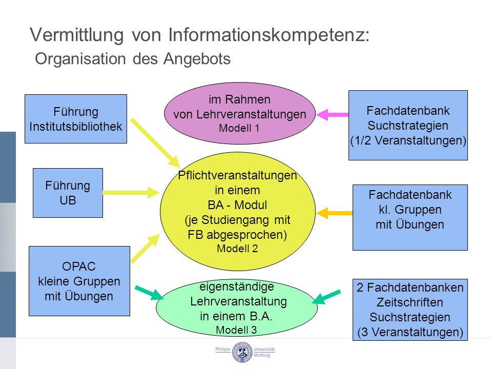 Vermittlung von Informationskompetenz: Organisation des Angebots Fachdatenbank kl. Gruppen mit Übungen Fachdatenbank Suchstrategien (1/2 Veranstaltung