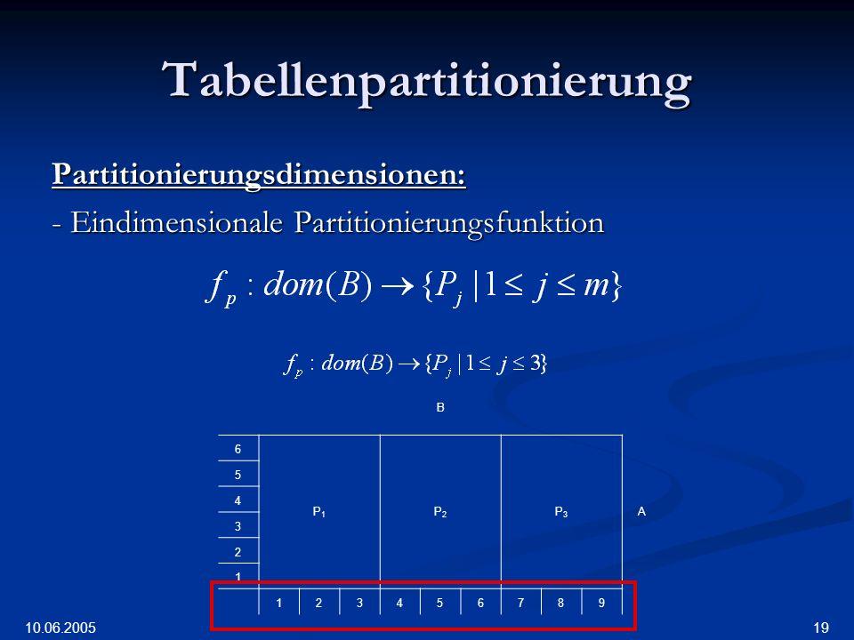 10.06.2005 19 Tabellenpartitionierung Partitionierungsdimensionen: - Eindimensionale Partitionierungsfunktion B 6 P1P1 P2P2 P3P3 A 5 4 3 2 1 123456789