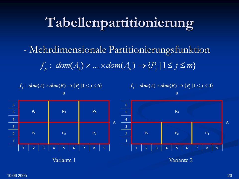 10.06.2005 20 Tabellenpartitionierung - Mehrdimensionale Partitionierungsfunktion B 6 P4P4 P5P5 P6P6 A 5 4 3 P1P1 P2P2 P3P3 2 1 123456789 B 6 P4P4 A 5 4 3 P1P1 P2P2 P3P3 2 1 123456789 Variante 1Variante 2