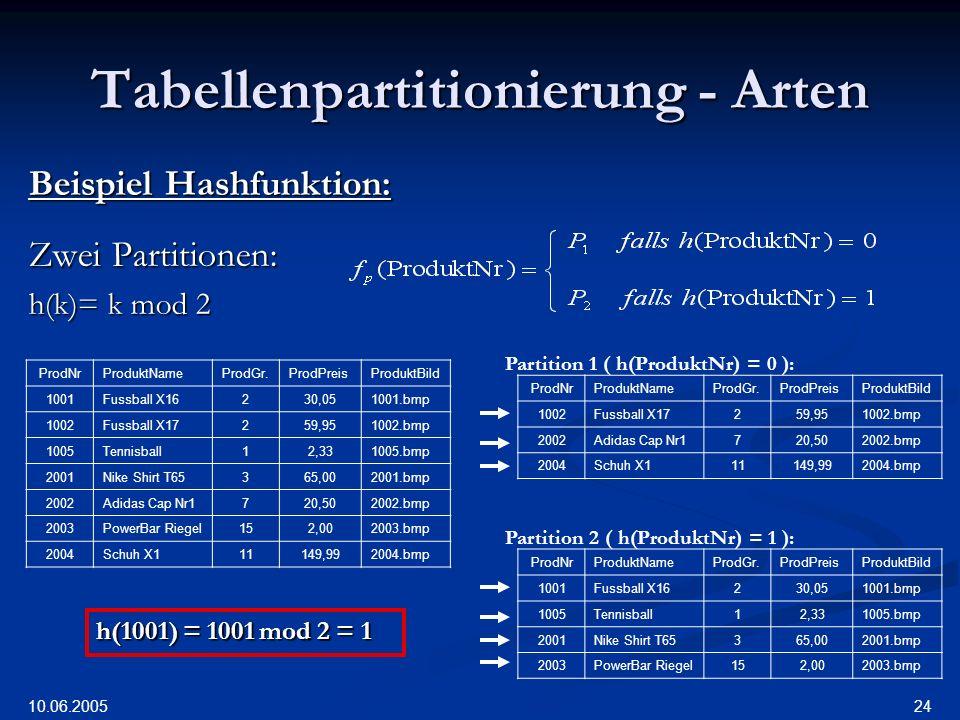 10.06.2005 24 Tabellenpartitionierung - Arten Beispiel Hashfunktion: Zwei Partitionen: h(k)= k mod 2 ProdNrProduktNameProdGr.ProdPreisProduktBild 1001Fussball X16230,051001.bmp 1002Fussball X17259,951002.bmp 1005Tennisball12,331005.bmp 2001Nike Shirt T65365,002001.bmp 2002Adidas Cap Nr1720,502002.bmp 2003PowerBar Riegel152,002003.bmp 2004Schuh X111149,992004.bmp ProdNrProduktNameProdGr.ProdPreisProduktBild 1001Fussball X16230,051001.bmp 1005Tennisball12,331005.bmp 2001Nike Shirt T65365,002001.bmp 2003PowerBar Riegel152,002003.bmp ProdNrProduktNameProdGr.ProdPreisProduktBild 1002Fussball X17259,951002.bmp 2002Adidas Cap Nr1720,502002.bmp 2004Schuh X111149,992004.bmp Partition 1 ( h(ProduktNr) = 0 ): Partition 2 ( h(ProduktNr) = 1 ): h(2004) = 2004 mod 2 = 0 h(2003) = 2003 mod 2 = 1 h(2002) = 2002 mod 2 = 0 h(2001) = 2001 mod 2 = 1 h(1005) = 1005 mod 2 = 1 h(1002) = 1002 mod 2 = 0 h(1001) = 1001 mod 2 = 1