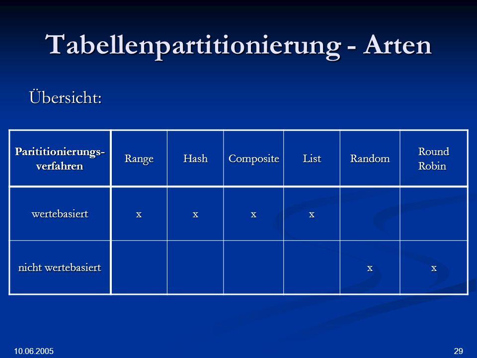 10.06.2005 29 Tabellenpartitionierung - Arten Übersicht: Parititionierungs- verfahren RangeHashCompositeListRandom Round Robin wertebasiertxxxx nicht wertebasiert xx