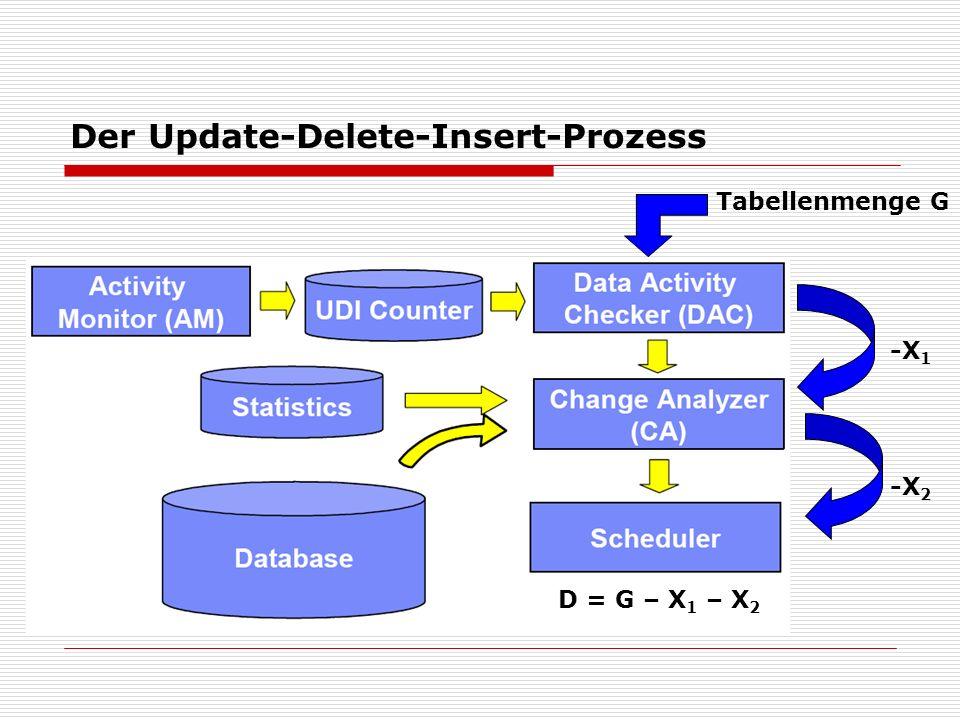 Der Update-Delete-Insert-Prozess Tabellenmenge G -X 1 -X 2 D = G – X 1 – X 2