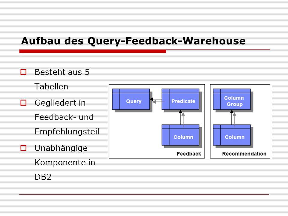 Aufbau des Query-Feedback-Warehouse Besteht aus 5 Tabellen Gegliedert in Feedback- und Empfehlungsteil Unabhängige Komponente in DB2