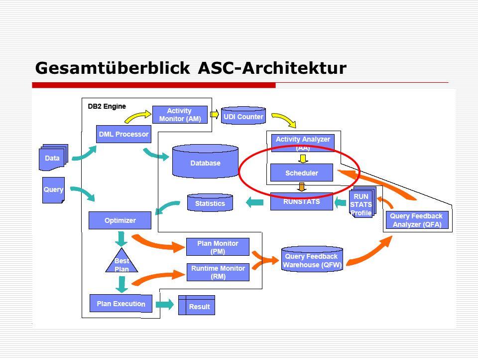 Gesamtüberblick ASC-Architektur