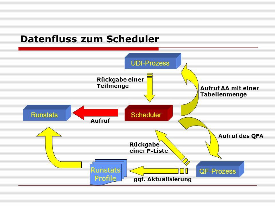 Datenfluss zum Scheduler Scheduler UDI-Prozess QF-Prozess Runstats Profile Aufruf AA mit einer Tabellenmenge Rückgabe einer Teilmenge Aufruf des QFA Rückgabe einer P-Liste ggf.