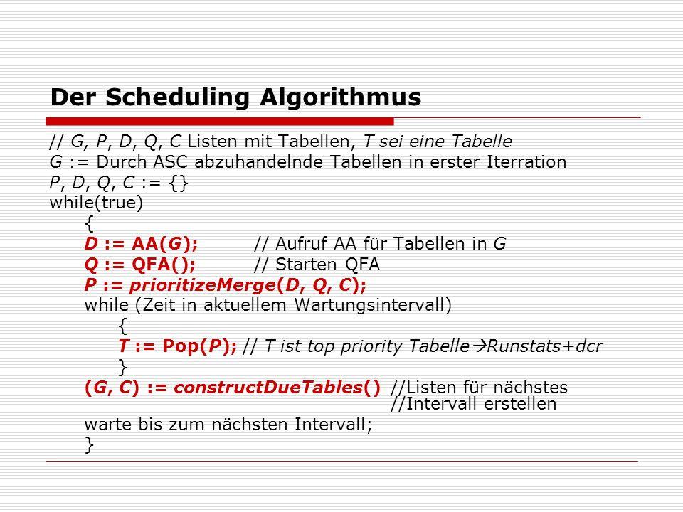 Der Scheduling Algorithmus // G, P, D, Q, C Listen mit Tabellen, T sei eine Tabelle G := Durch ASC abzuhandelnde Tabellen in erster Iterration P, D, Q, C := {} while(true) { D := AA(G);// Aufruf AA für Tabellen in G Q := QFA();// Starten QFA P := prioritizeMerge(D, Q, C); while (Zeit in aktuellem Wartungsintervall) { T := Pop(P); // T ist top priority Tabelle Runstats+dcr } (G, C) := constructDueTables()//Listen für nächstes //Intervall erstellen warte bis zum nächsten Intervall; }